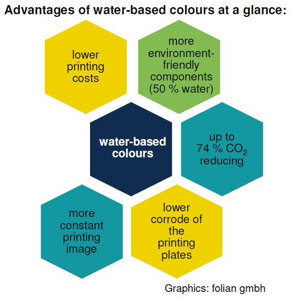 advantages of water-based colours